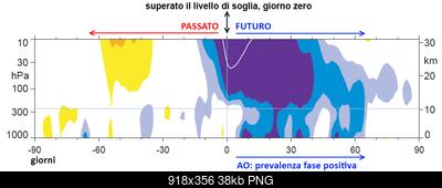 Previsioni Stagionali Inverno 2015-2016, la proiezione del nostro modello e le possibili due fasi-bd_2015.png