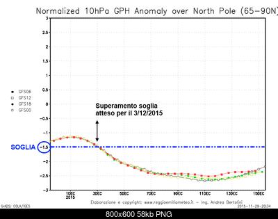 Previsioni Stagionali Inverno 2015-2016, la proiezione del nostro modello e le possibili due fasi-10hpa_north_pole_anomaly.png