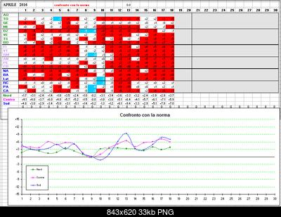 Aprile 2016:anomalie termiche e pluviometriche-aprile_mx_cfr.png