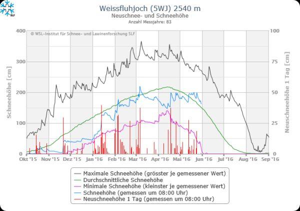 Nowcasting nivo-glaciale Alpi estate 2016!-neige-davos-2540.jpg