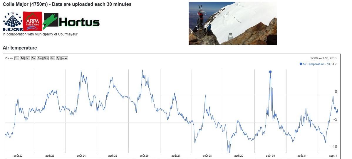 Nowcasting nivo-glaciali Alpi autunno 2016-col-major-fin-aout-2016.jpg