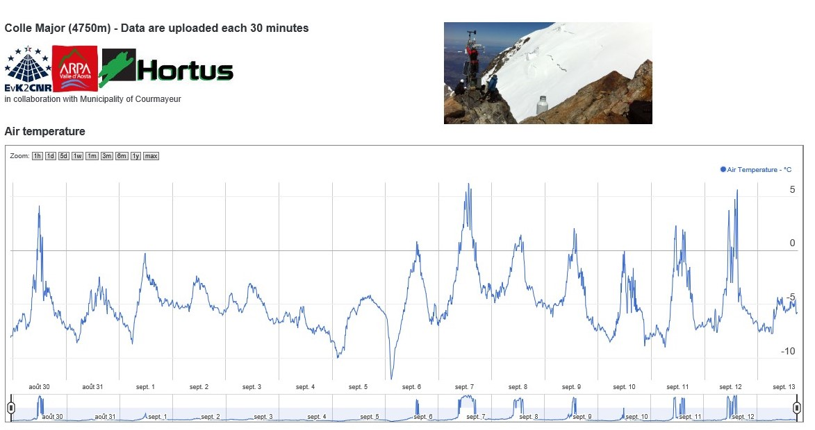 Nowcasting nivo-glaciali Alpi autunno 2016-col-major-septembre-2016.jpg