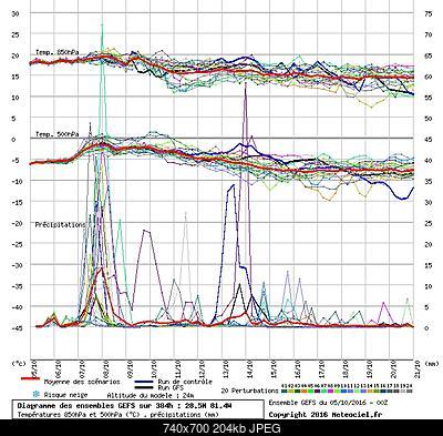 Nord America 2016-2017-graphe3_1000___-81_37924_28_53834_.jpg