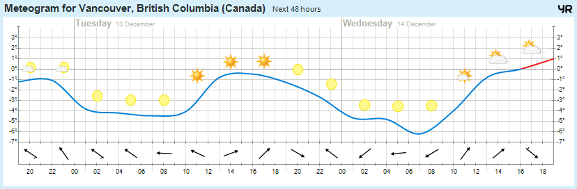 Il tempo a Vancouver (Canada)-meteogram.png