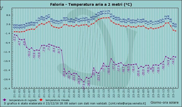 Veneto centro-settentrionale Inverno 2016-17-graf_47_temp.jpg