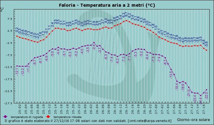 Veneto centro-settentrionale Inverno 2016-17-faloria-27-12-16.jpg