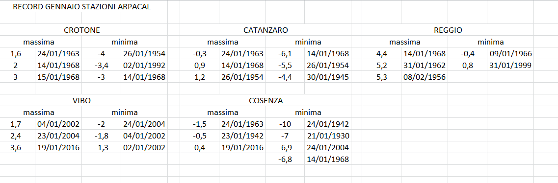 Nowcasting Calabria Gennaio 2017-record.png