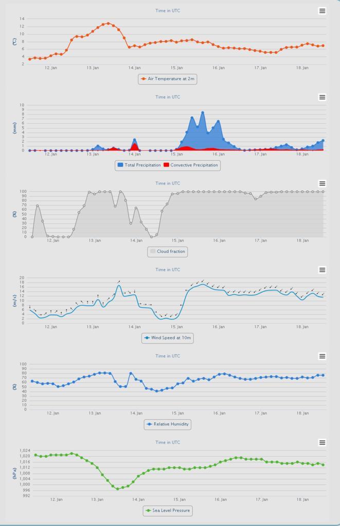 Nowcasting romagna dal 9 al 15 gennaio-meteo_guru_professional_surface_meteograms_-_2017-01-11_21.30.59.jpg