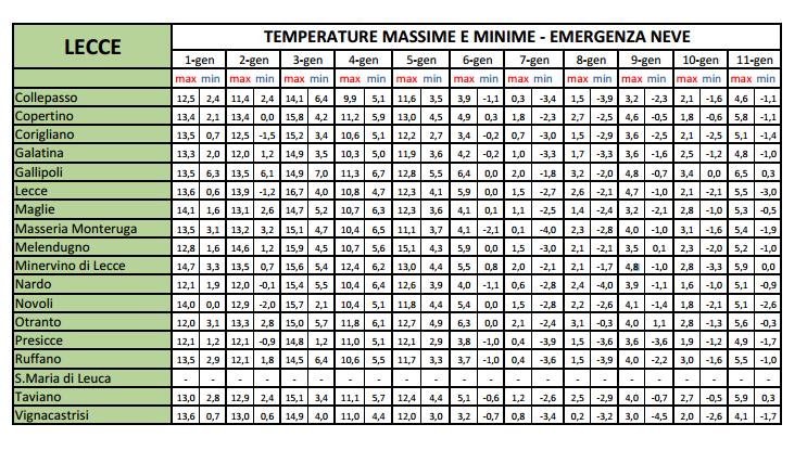 I microclimi pugliesi-emergenza-neve-lecce.png
