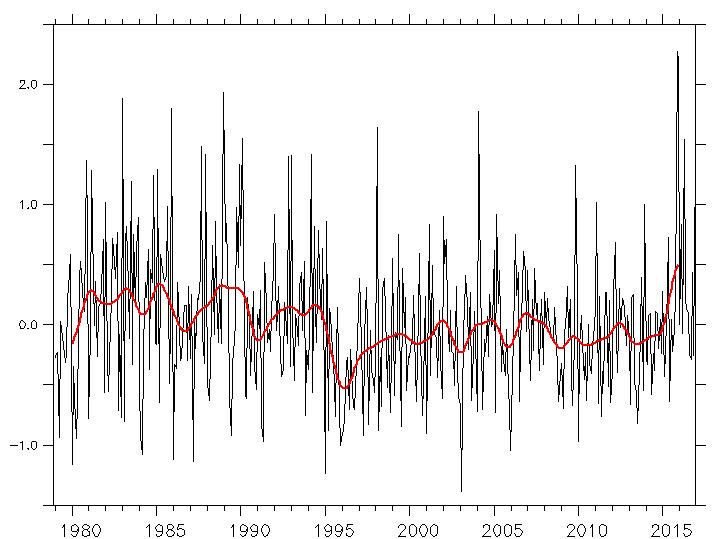 Febbraio 2017:anomalie termiche e pluviometriche-eradiff.png