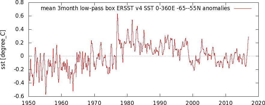 -iersstv4_0-360e_-65-55n_n_1950-2017_3month_low-pass_box_a.png