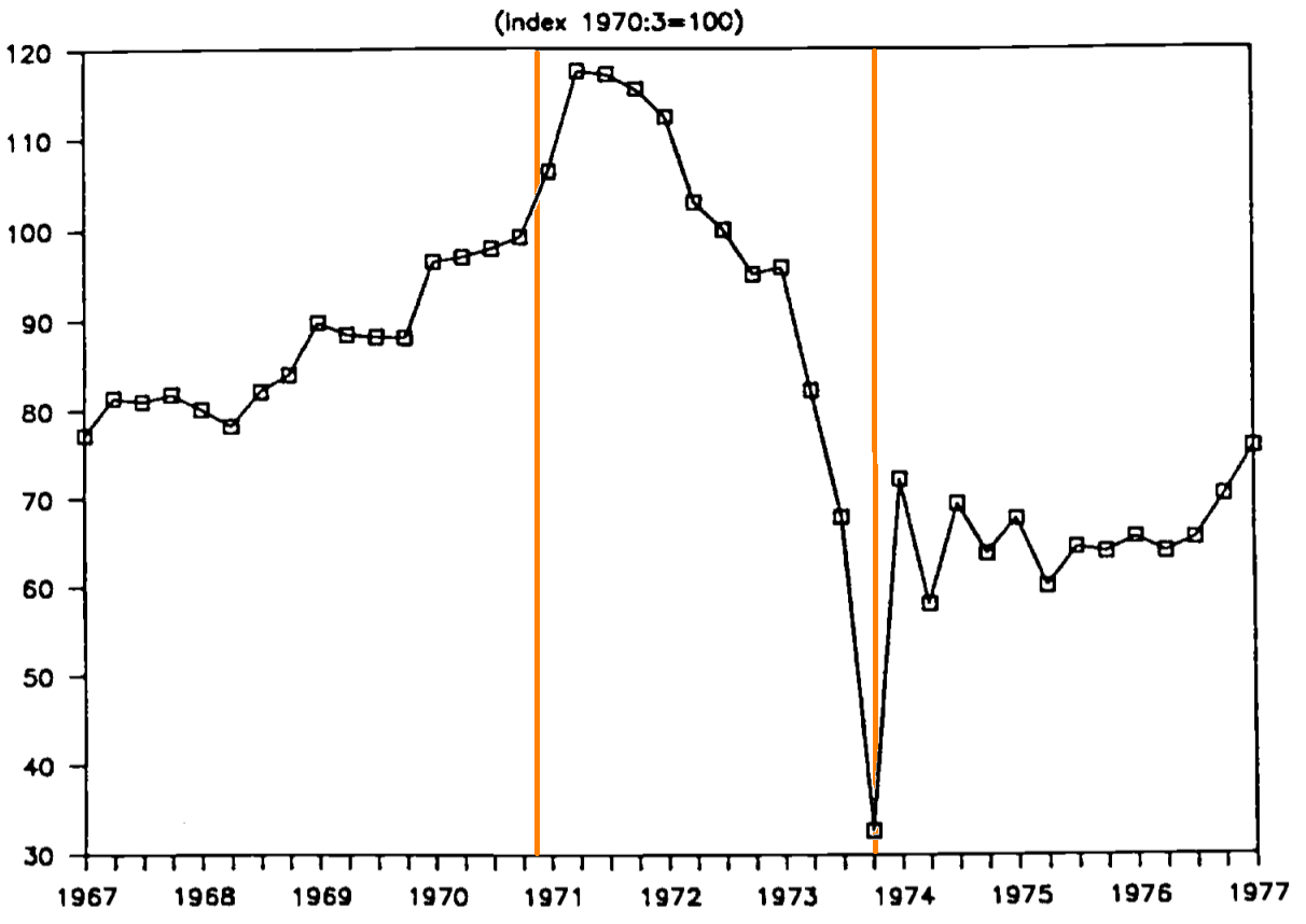 "Dura salita o ""discesa"" verso il default?-chile-the-real-wage-1967-1977_with_lines.png"