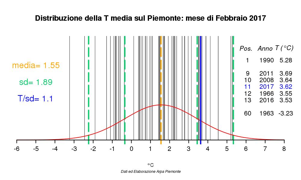 Nowcasting Torino e Provincia 16-28 Febbraio 2017-798302distanotmed.png