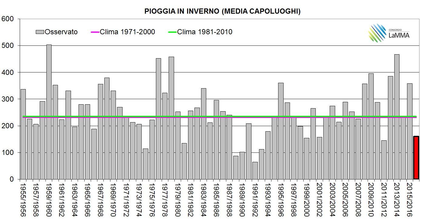 Inverno 2016-2017 in media perfetta (almeno da me)-piogge_capoluoghi_inverni.jpg