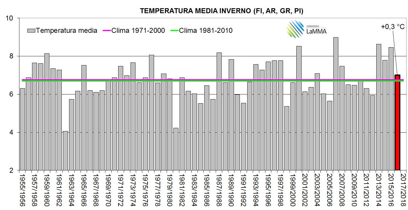 Inverno 2016-2017 in media perfetta (almeno da me)-tmed_inverni.jpg