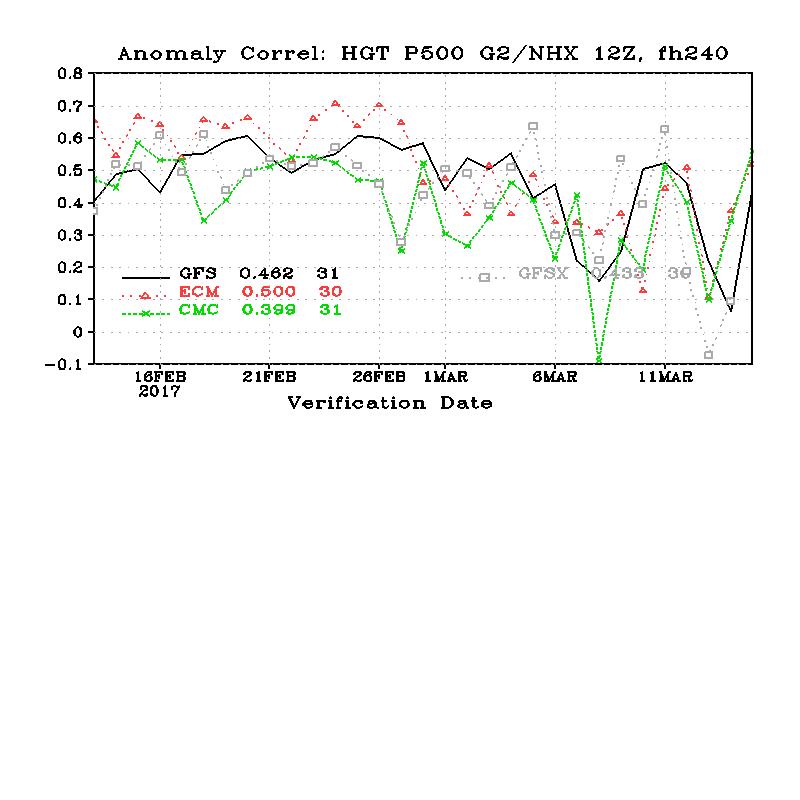 MODELLI Marzo 2017 commenti e discussioni sui modelli previsionali-cor_day10_hgt_p500_g2nhx.png