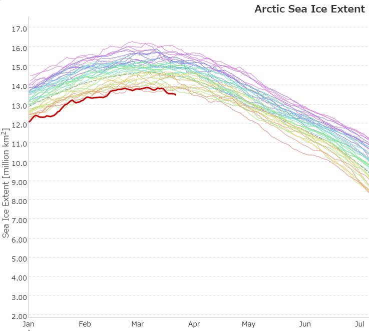 Artico verso l'abisso... eppure lo dicevamo che...-2017-max.png