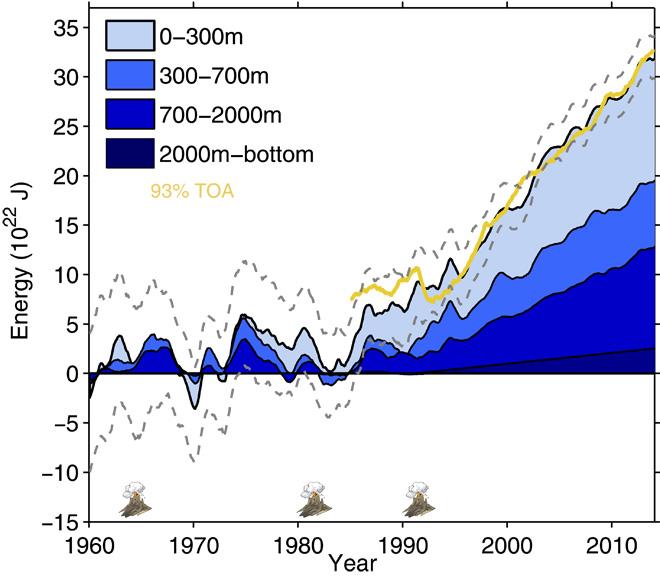 Il sole e' sempre piu' debole, quali prospetti?-ocean-heat-content-gain-since-1960.jpg