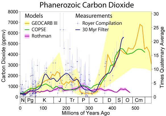 Temperature globali-phanerozoic_carbon_dioxide.png
