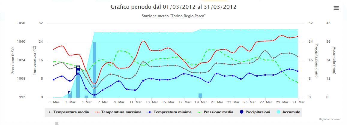 Nowcasting Torino e Provincia 16-31 Marzo 2017-2012.png