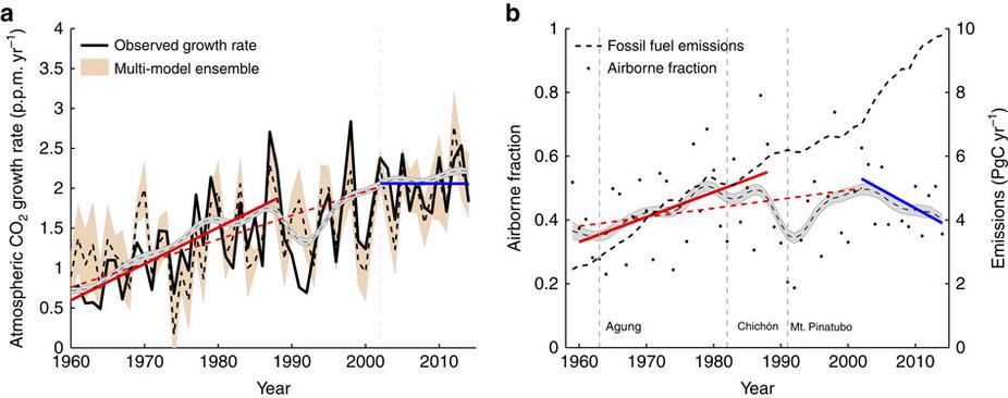 CO2 ai massimi storici, tempo e clima verso orizzonti inesplorati-ncomms13428-f1.jpg