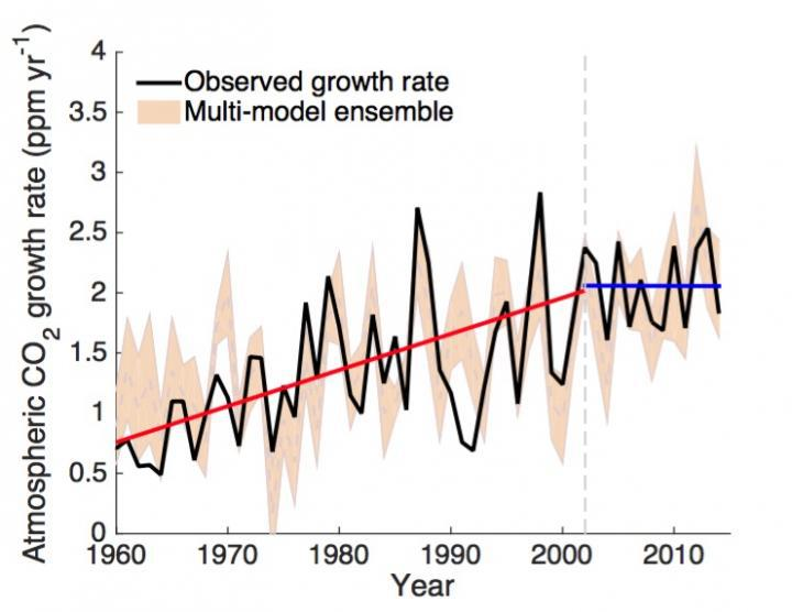 CO2 ai massimi storici, tempo e clima verso orizzonti inesplorati-co2-growth-rate.jpg