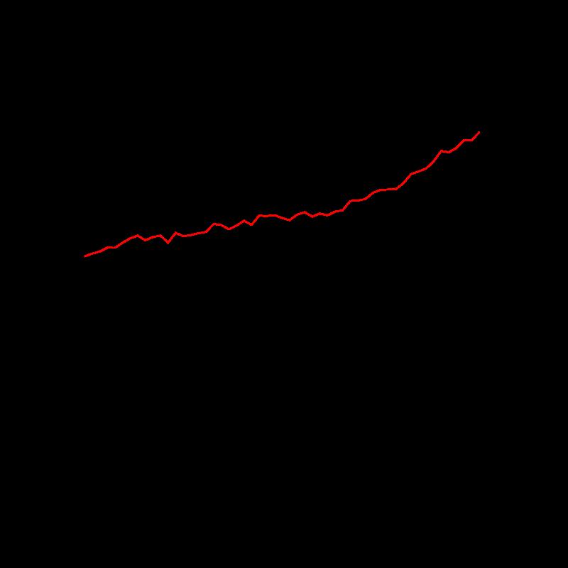 CO2 ai massimi storici, tempo e clima verso orizzonti inesplorati-800px-food_production_per_capita.svg.png