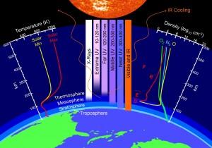 CO2 ai massimi storici, tempo e clima verso orizzonti inesplorati-bilancio-energetico-300x210.jpg