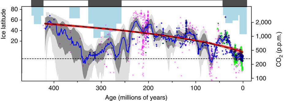CO2 ai massimi storici, tempo e clima verso orizzonti inesplorati-co2-storica.jpg