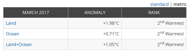 Temperature globali-globalhighights.png
