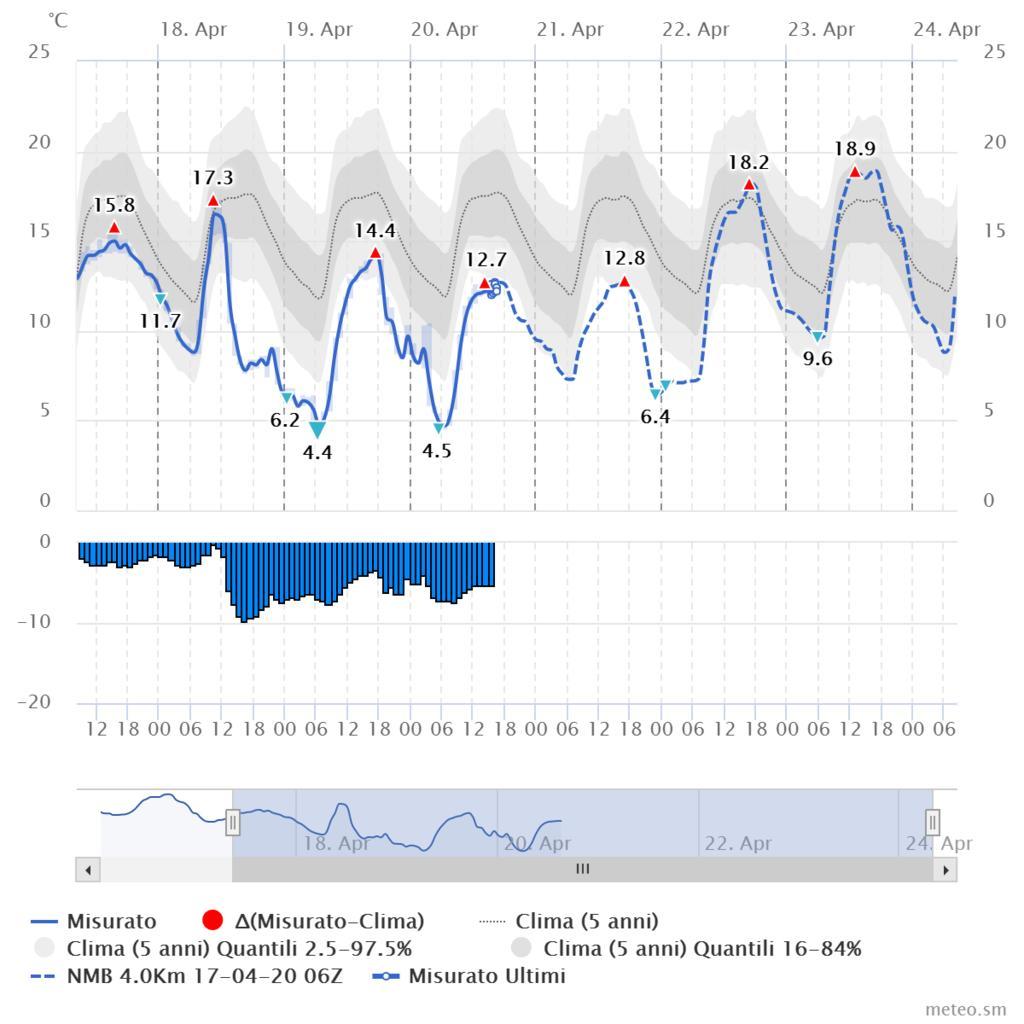 Romagna dal 17 al 23 aprile 2017-chart.jpg