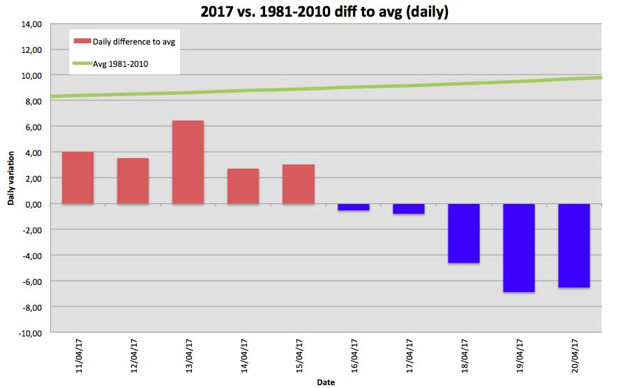 Lucerna: Il clima oltr'alpe-seconda-decade-aprile.png