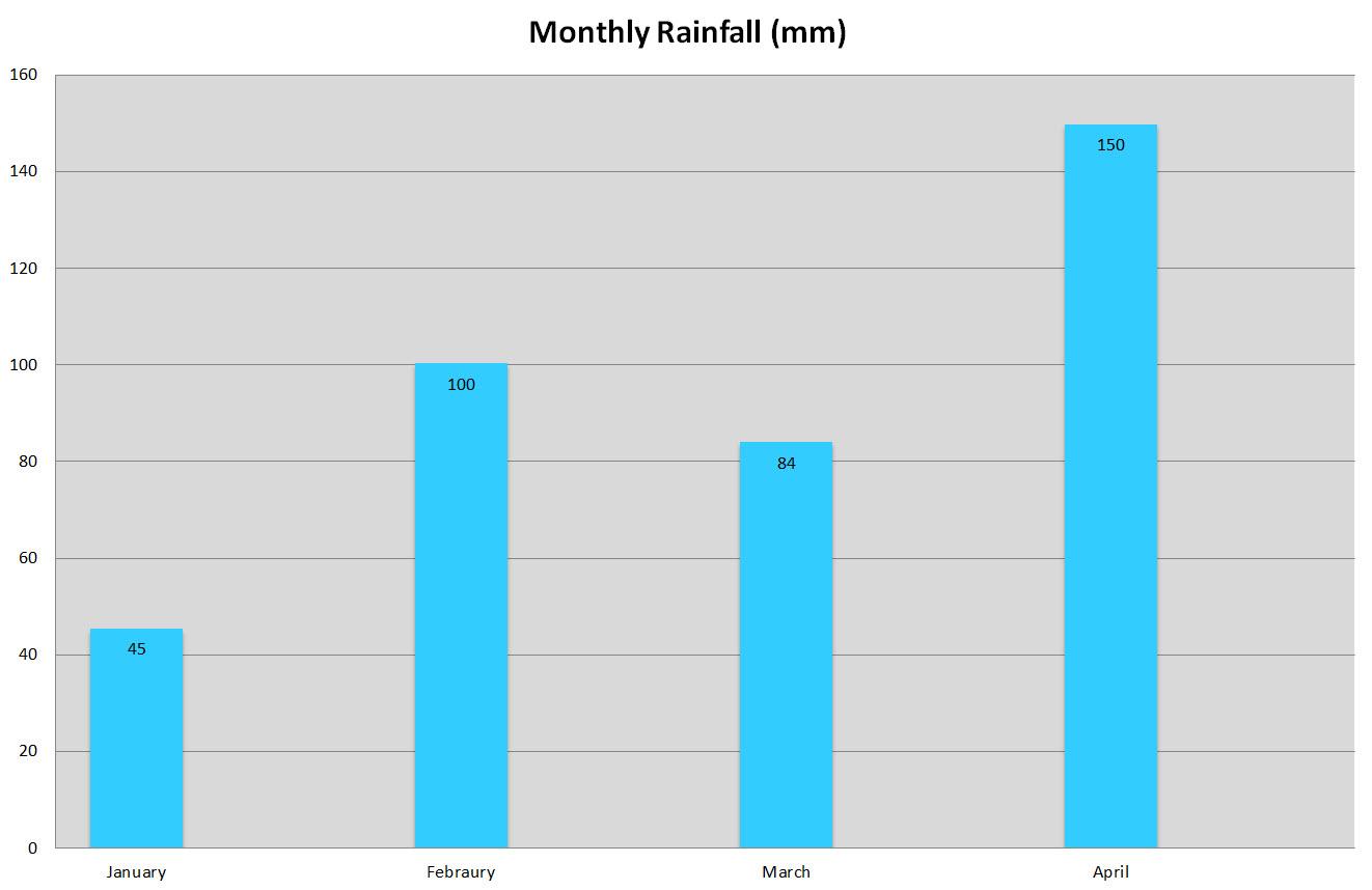 Lucerna: Il clima oltr'alpe-monthly-rainfall.jpg