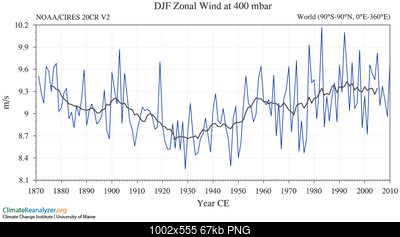 Articolo in home: riscaldamento dell'artico ed ipotesi di influenza sui pattern invernali-tseries_3_19_6_13_0.png