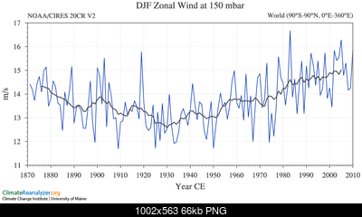 Articolo in home: riscaldamento dell'artico ed ipotesi di influenza sui pattern invernali-tseries_3_19_10_13_0.png