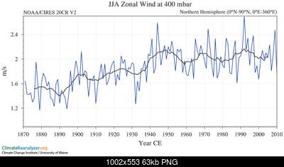 Articolo in home: riscaldamento dell'artico ed ipotesi di influenza sui pattern invernali-tseries_3_19_6_15_1.png