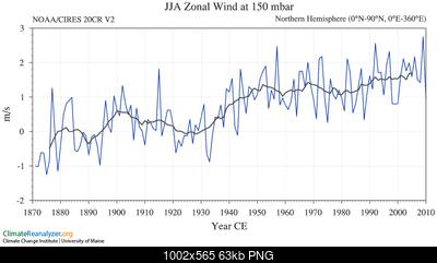 Articolo in home: riscaldamento dell'artico ed ipotesi di influenza sui pattern invernali-tseries_3_19_10_15_1.png
