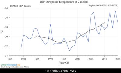 Articolo in home: riscaldamento dell'artico ed ipotesi di influenza sui pattern invernali-untitled.png