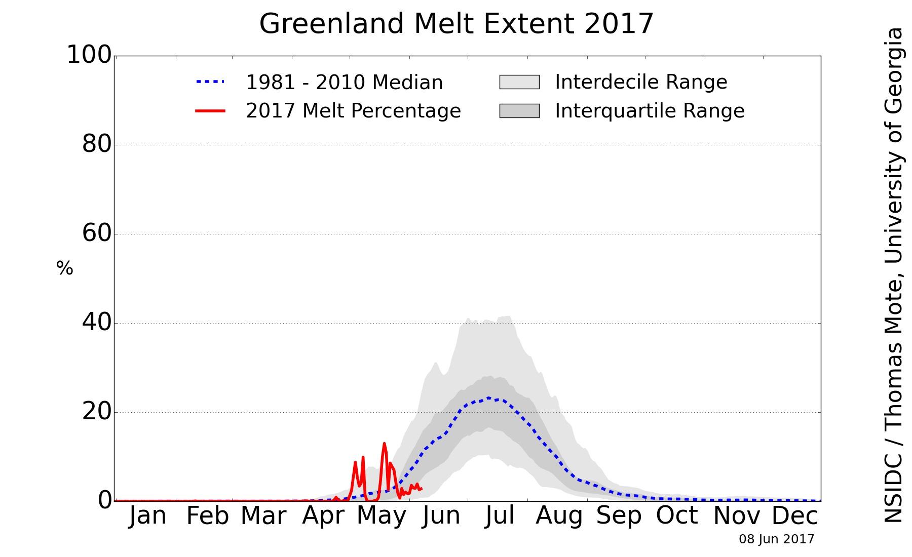 Artico verso l'abisso... eppure lo dicevamo che...-greenland_melt_area_plot.jpg
