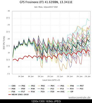 LAMMU 12-13-14-15 Giugno 2017-chart.jpeg