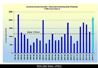 Ghiacciaio Ciardoney   Gran Paradiso-ciardoney-accumulo.jpg