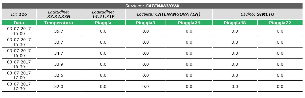 Catenanuova/Sicilia...per approfondire-dati-catenanuova-03-07-17.png