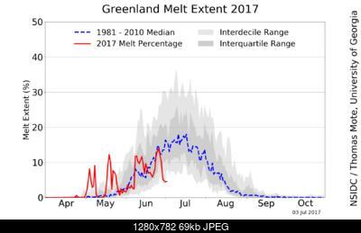Calotta Glaciale in Groenlandia .-greenland_daily_melt_plot.jpg