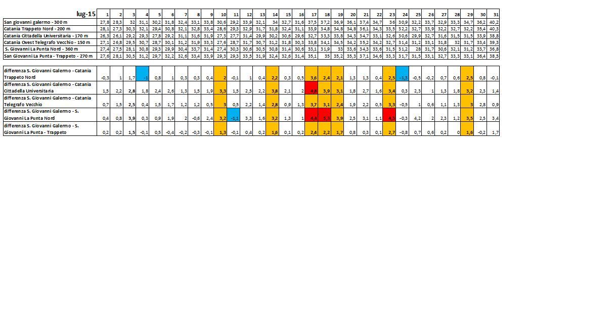 Stazione ENAV di Catania Fontanarossa-tabella-dati-temometrici-luglio-2015.jpg