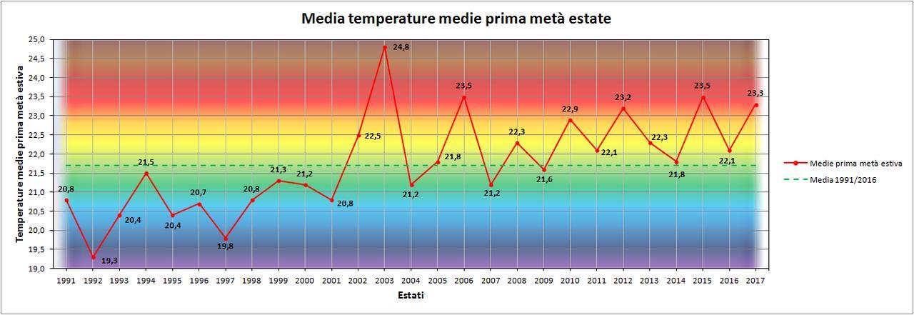 Luglio 2017: anomalie termiche  e pluviometriche-medie.jpg