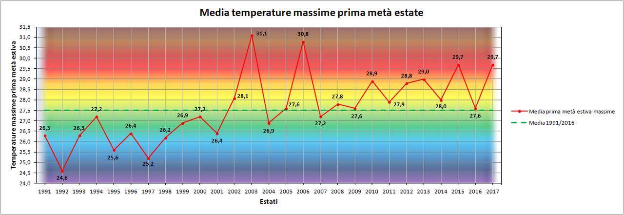Luglio 2017: anomalie termiche  e pluviometriche-massime.jpg