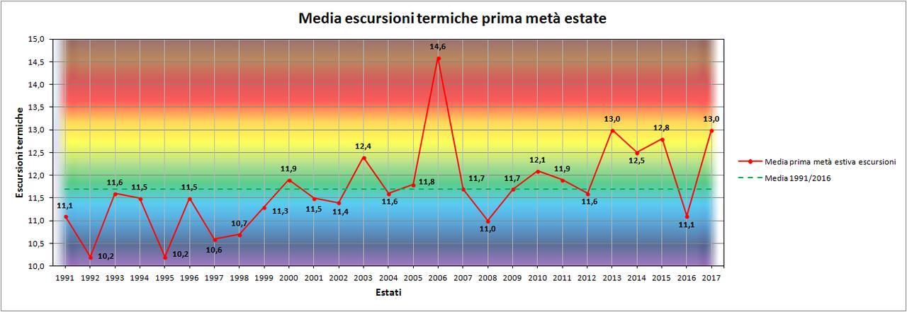 Luglio 2017: anomalie termiche  e pluviometriche-escursioni.jpg