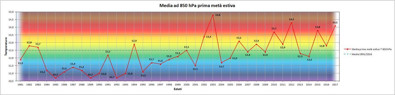 Luglio 2017: anomalie termiche  e pluviometriche-850hpa.jpg