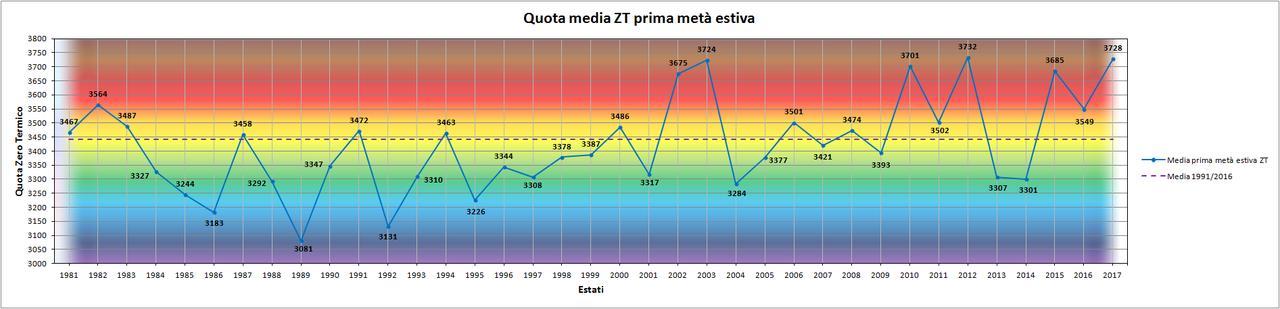Luglio 2017: anomalie termiche  e pluviometriche-zt.jpg