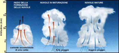 Venti e isobare-formazione_nuvole_e_nubifragio.jpg